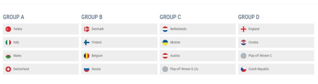 Gruppene til fotball EM